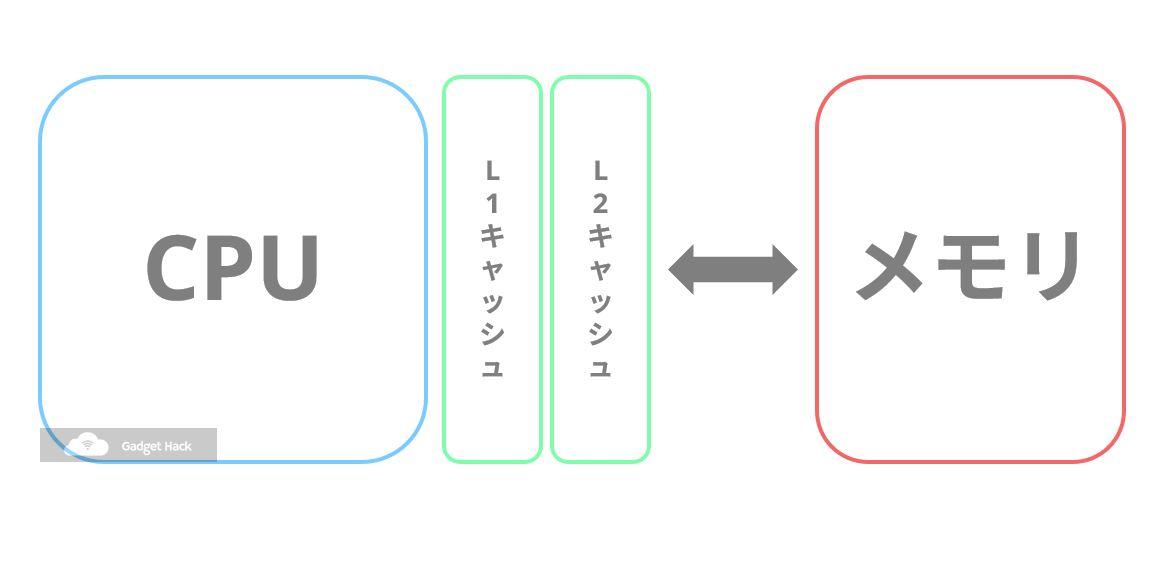 スマホ向けSoCの構成要素キャッシュメモリ