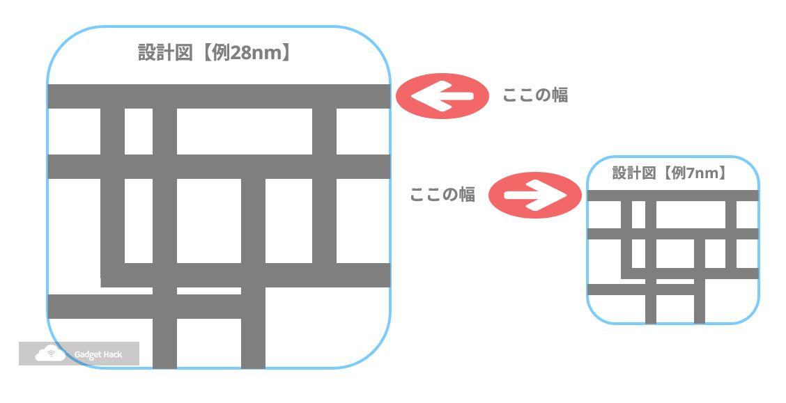 製造プロセスルール