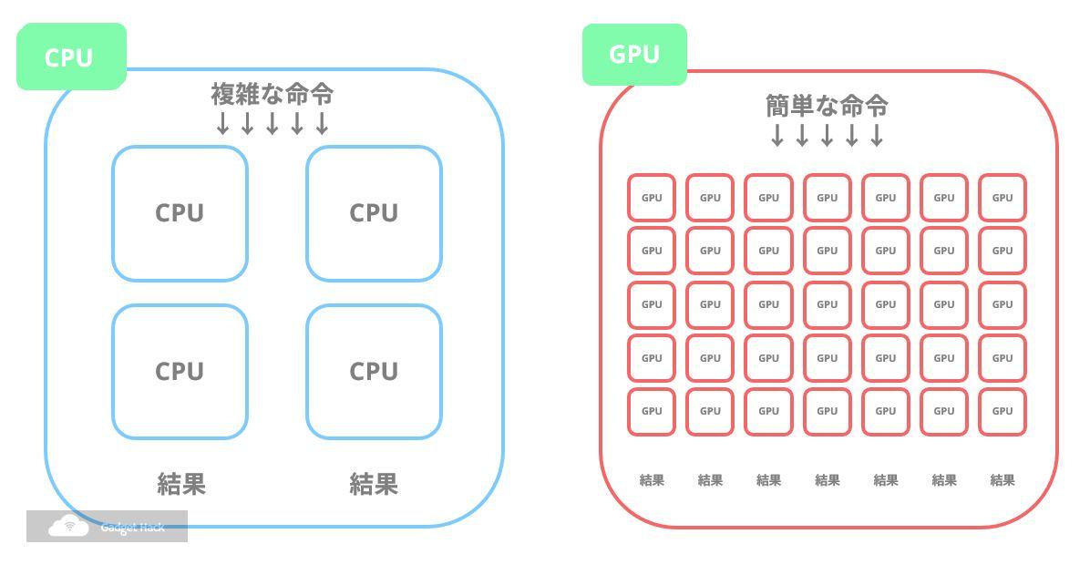 スマホ向けSoCの構成要素CPUGPU