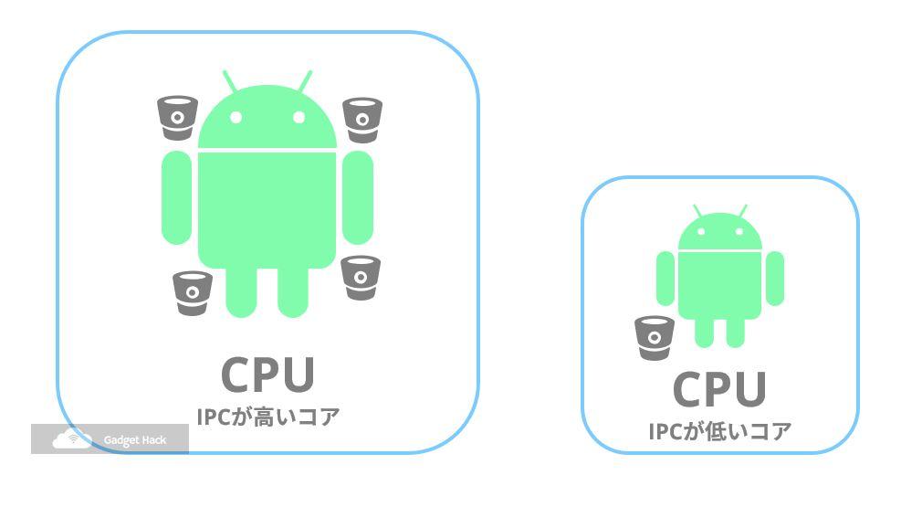 CPUの処理速度の決める構成要素とは?IPCとは?