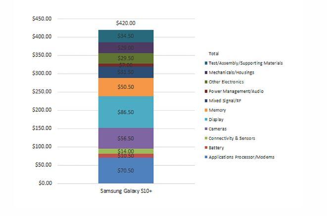 Galaxy S10+の部品コストその結果は…