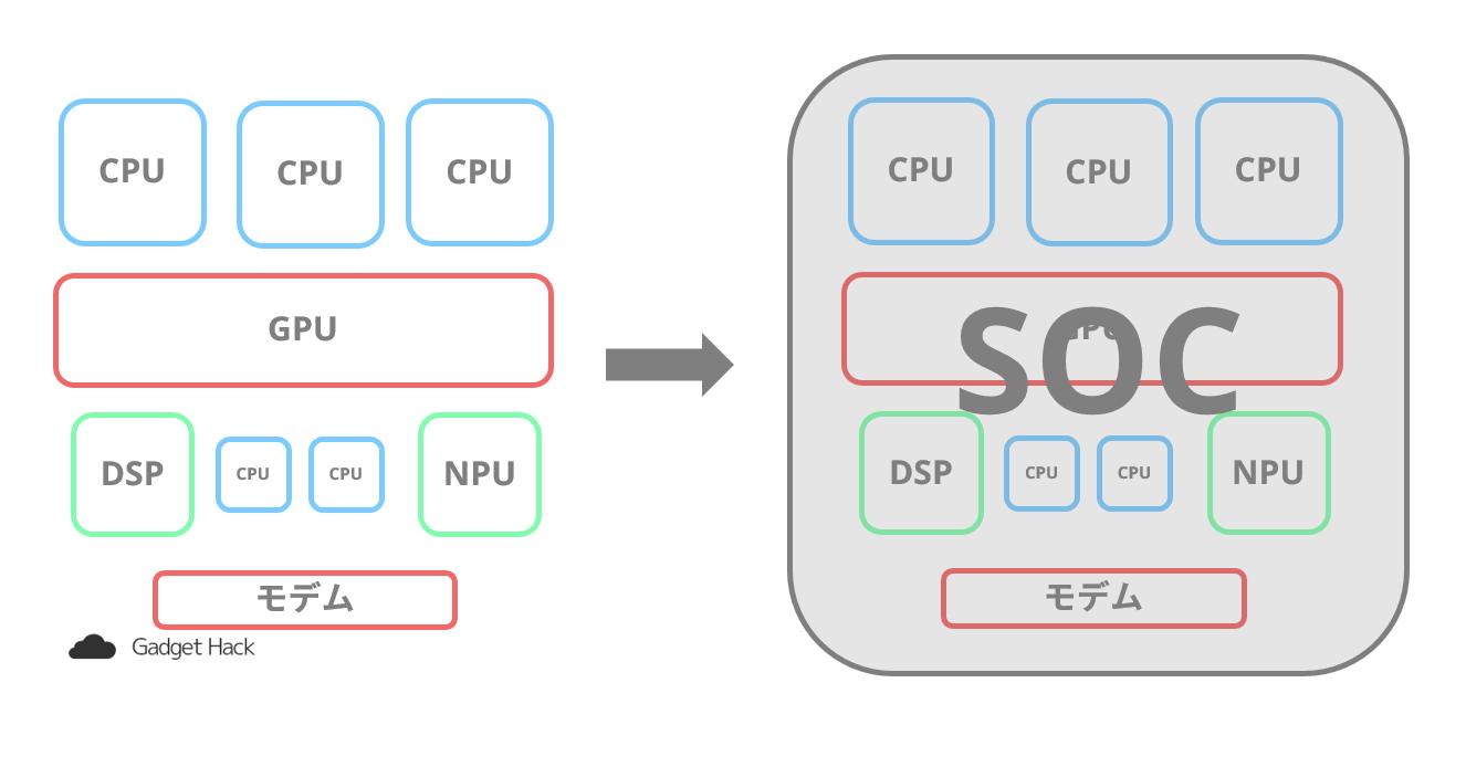 スマホに搭載されているのはCPUではなくSoC?